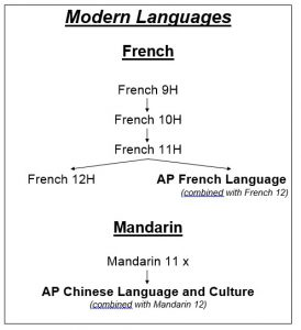 Revised ModernLanguages