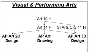 Revised Visual Performing